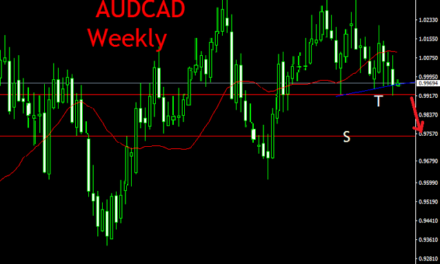 AUDCAD  WEEKLY AND INTRA-DAY TRADING TECHNICAL ANALYSIS