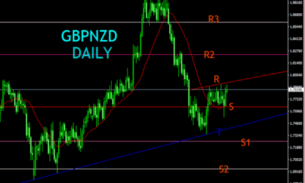 GBPNZD DAILY SUPPORT AND RESISTANCE TECHNICAL ANALYSIS