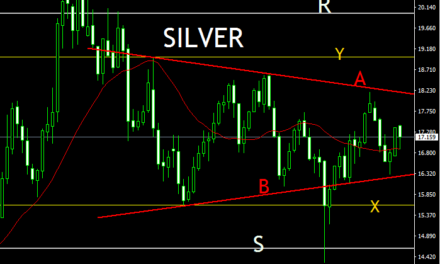SILVER (Ag)  WEEKLY PRICE ACTION ANALYSIS