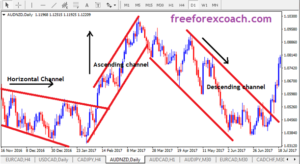 how to draw forex channels
