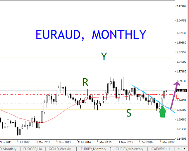 EURAUD, MONTHLY FOLLOW UP BUY ENTRIES