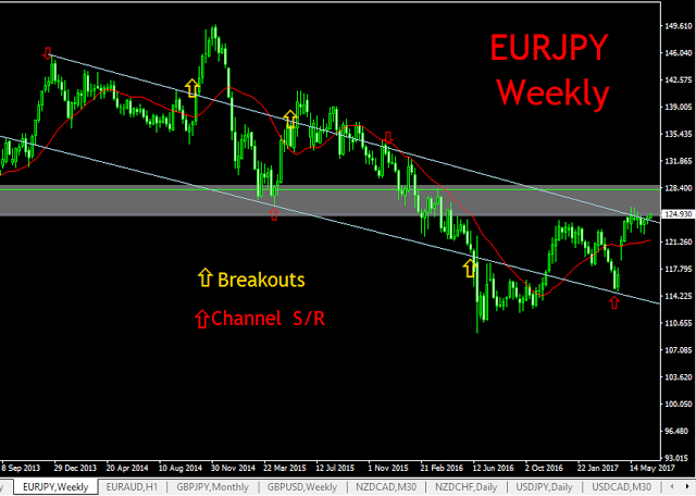 EURJPY, WEEKLY CHART TECHNICAL ANALYSIS