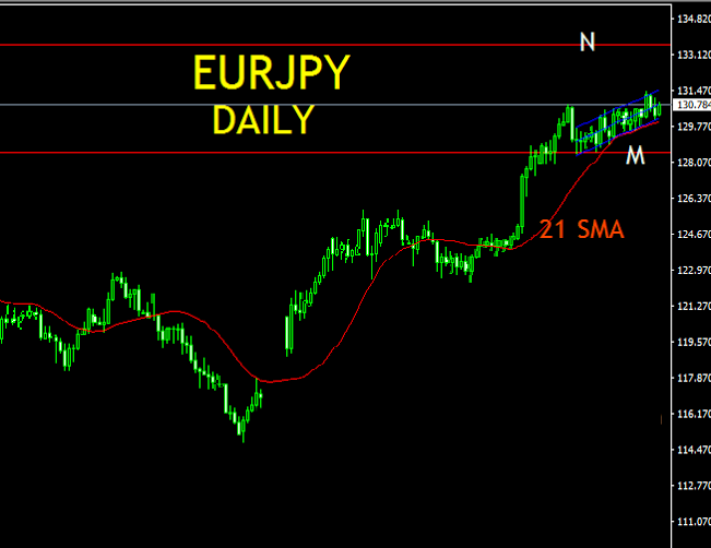EURJPY WEEKLY TECHNICAL ANALYSIS MULTI-TIME FRAME ANALYSIS