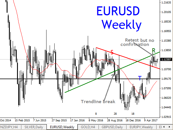 EURUSD, WEEKLY TECHNICAL ANALYSIS