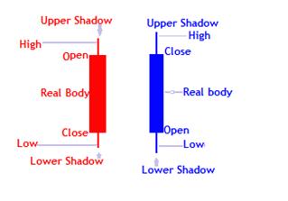 Forex candlesticks structure