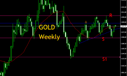 GOLD, WEEKLY  TECHNICAL ANALYSIS SUPPORT AND RESISTANCE LEVELS