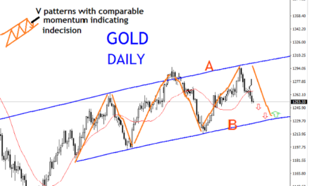 GOLD DAILY TECHNICAL ANALYSIS