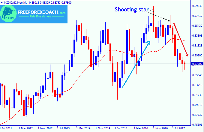 shooting star in forex