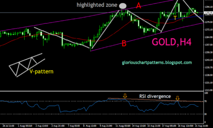 GOLD (XAUUSD) INTRADAY ANALYSIS 4-HOUR TECHNICAL ANALYSIS