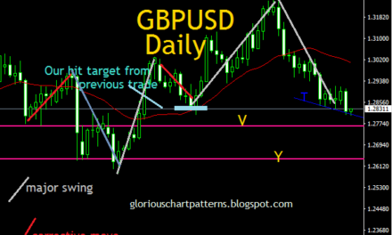 WHAT NEXT FOR GBPUSD AFTER OUR TARGET