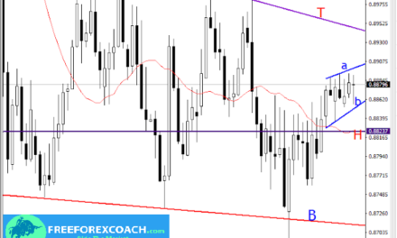 EURGBP, DAILY PRICE ACTION
