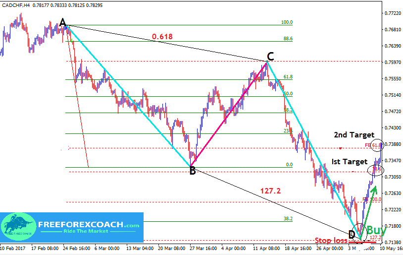How to Identify The A-B-C-D pattern - Free Forex Coach