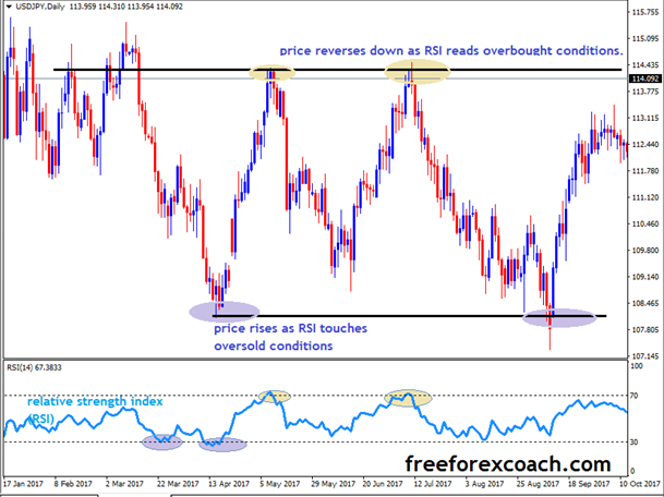 How to trade using Relative Strength Index (RSI) - Free Forex Coach