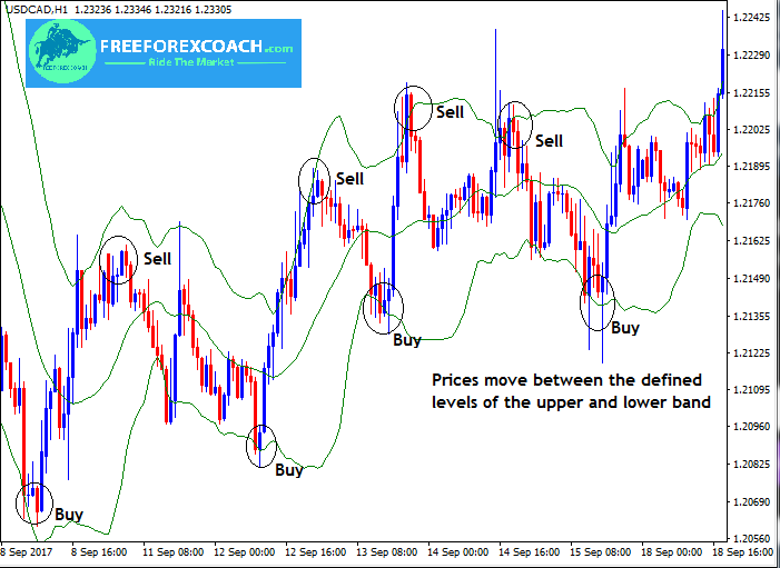 Bollinger bands ranging market