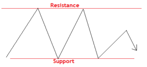 support and resistance levels in forex