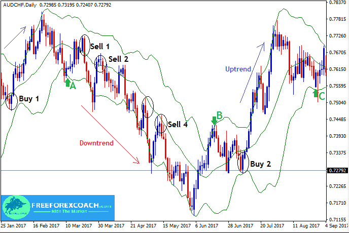How to trade using bollinger bands forex