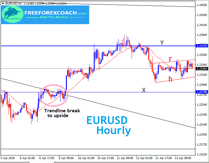 What can we Expect on EURUSD Price action for this new week?