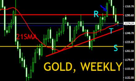 GOLD, PRICE ACTION ANALYSIS