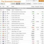 What are the most volatile news to trade?
