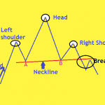 Profiting from Head & Shoulders Pattern, NOT the Traditional Way
