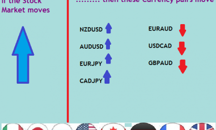 Which fOREX PAIRS ARE mOST cORRELATED IN THE mARKET?
