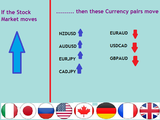 Why Understanding currency correlations is important when trading forex