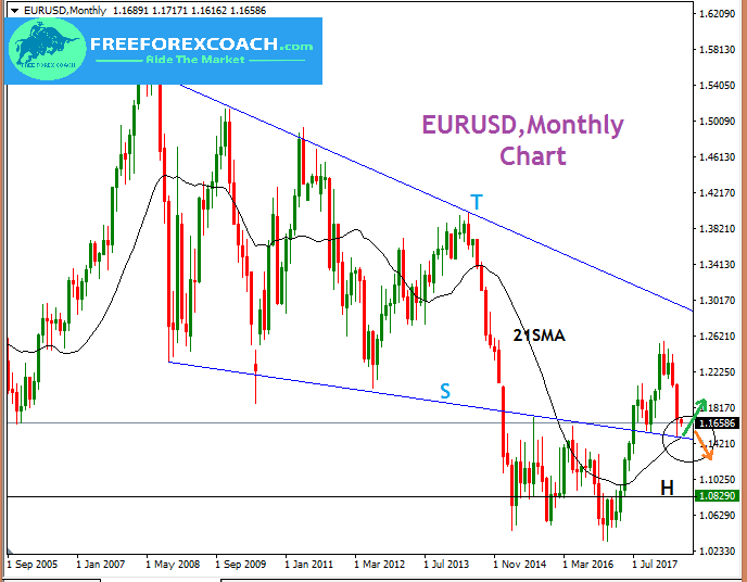 EURUSD, Monthly analysis