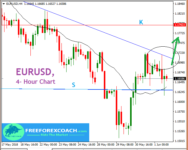 EURUSD,  Support and Resistance Zones to Watch for Coming Week!