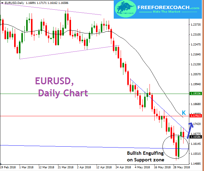 EURUSD, Daily analysis