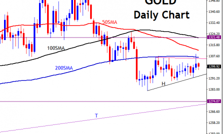 GOLD 50, 100 and 200 Moving Averages Trading