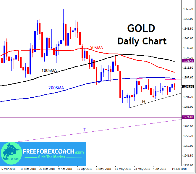 gold daily chart with moving averages