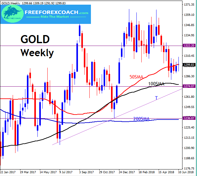 gold weekly chart with moving averages
