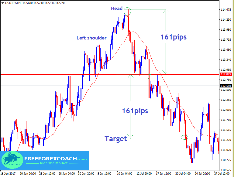 profit target on head and shoulders pattern