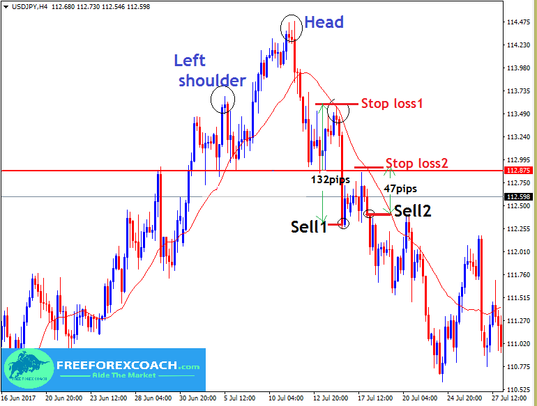 set stops on head and shoulders pattern