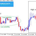 Most Volatile Forex pairs | FX Market Volatility