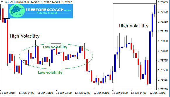 The Forex Market Changing Environment (Volatility)