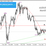 AUDUSD Trendline Trading (Break and Bounce)