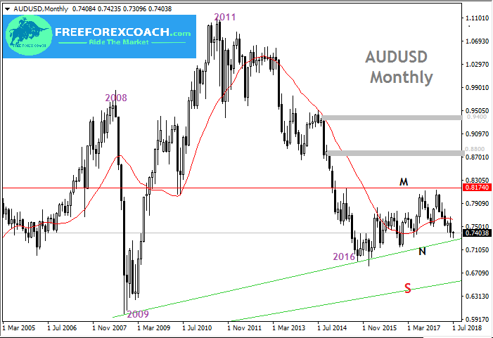 AUDUSD Trendline Trading (Break and Bounce)