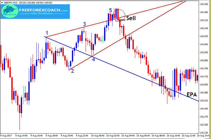 GBPJPY, Wolfe wave entry