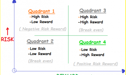 Risk Reward ratio Quadrants: The Difference between Amateur and Professional Traders!
