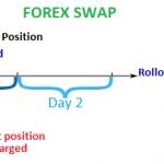 Secrets Behind Forex Swap