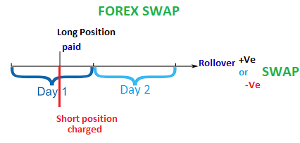 Are swap charges daily by forex
