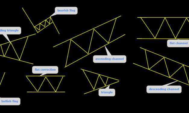 Basic Trading Patterns