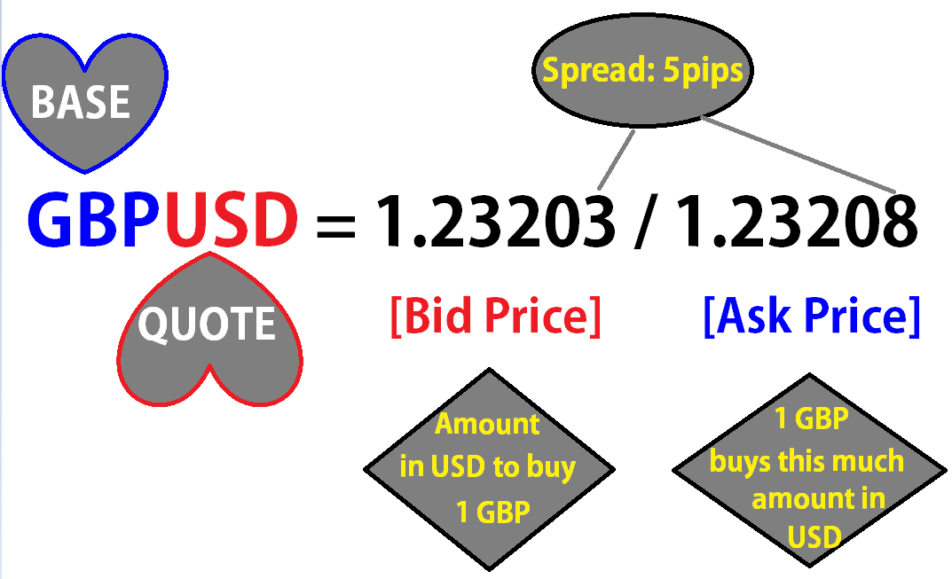 read BID ask Forex quotes