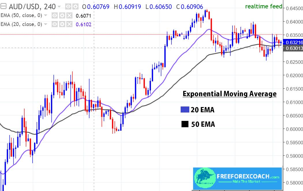 20 ema + 50 EMA on forex chart