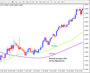 How to use moving average on the trading chart