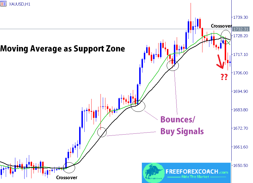 moving average as support zone
