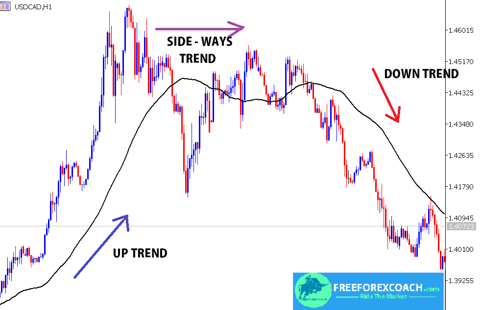moving average in forex