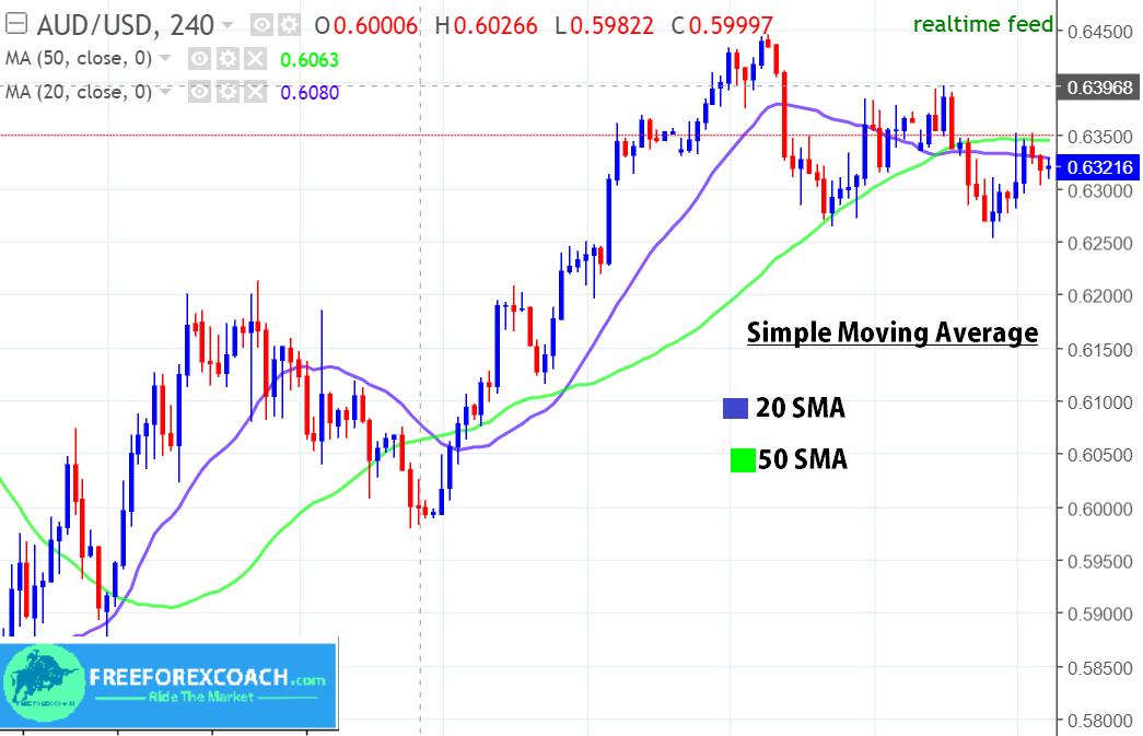 20 sma + 50 SMA on forex chart