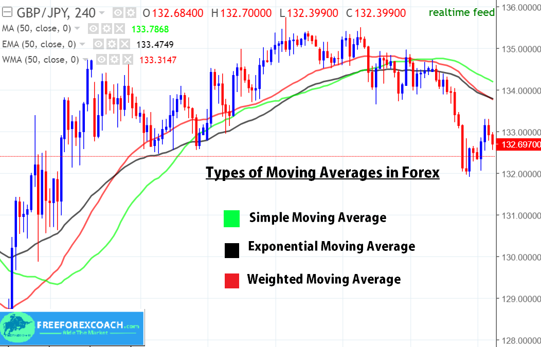 trypes of moving averages in forex trading